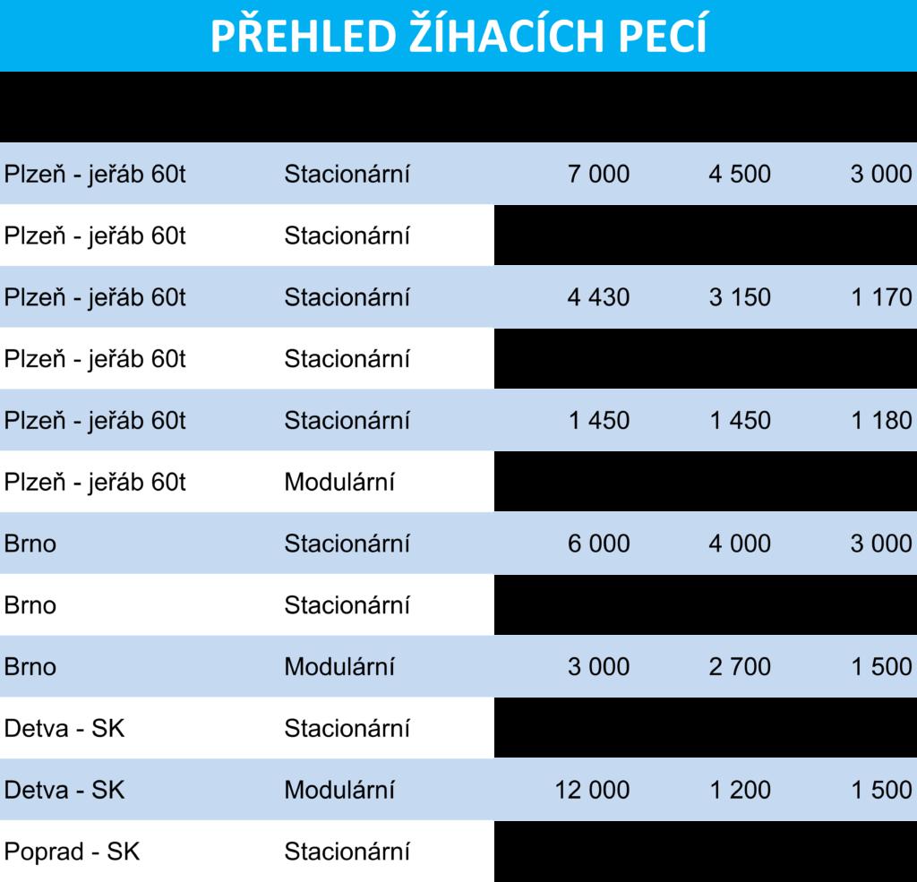 Tepelné zpracování kovů Plzeň/Brno: Tepelné zpracování kovů ve stacionárních a modulárních pecích